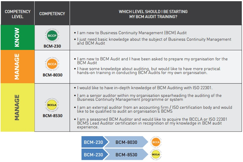 ISO 22301 BCMS Audit Certification Courses - BCM Institute