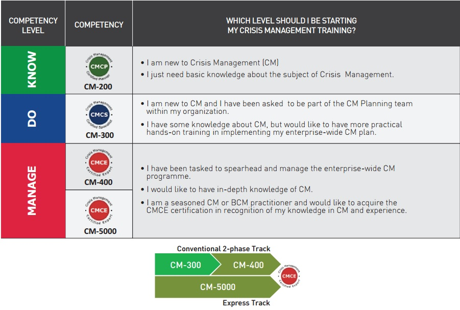 Bcm Institute Crisis Management Certification Courses