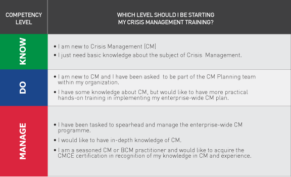 Crisis Management Know Do Manage